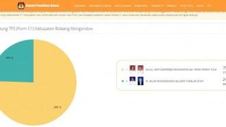 Hasil Perhitungan Sementara KPU, Yasti-Yanny Teratas