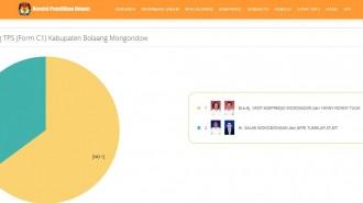 Perhitungan KPU Bolmong