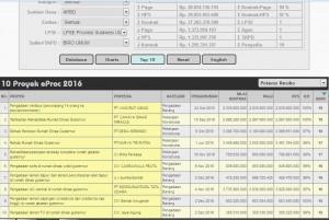 Pengadaan Minibus menempati urutan 1 di top 10 Opentender.net