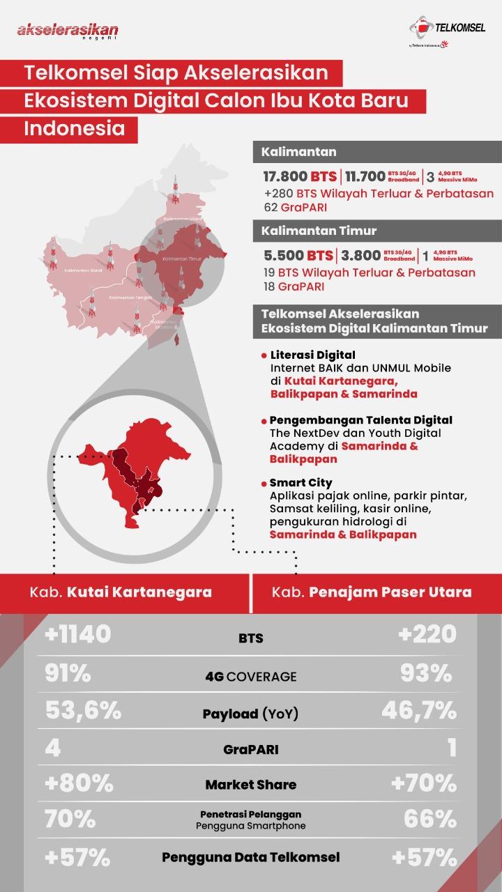 Telkomsel Siap Akselerasikan Ekosistem Digital di Kutai