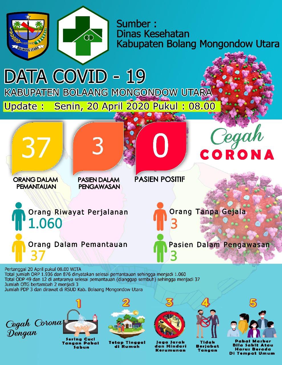 Penyebaran Pandemic Covid-19 Di Bolmut Terus Naik, OTG Bertambah 2 Orang