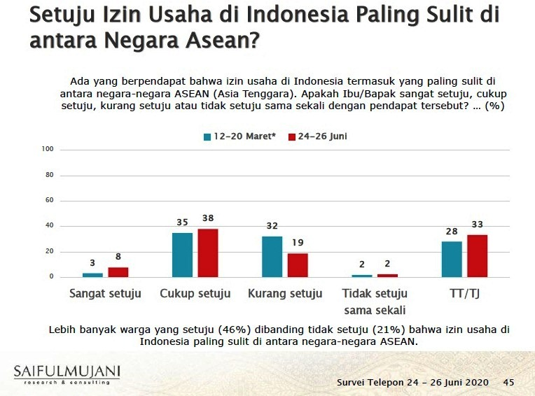 Survey SMRC: 46% Warga Setuju Bahwa Izin Usaha di Indonesia Paling Sulit di Antara Negara-Negara ASEAN.