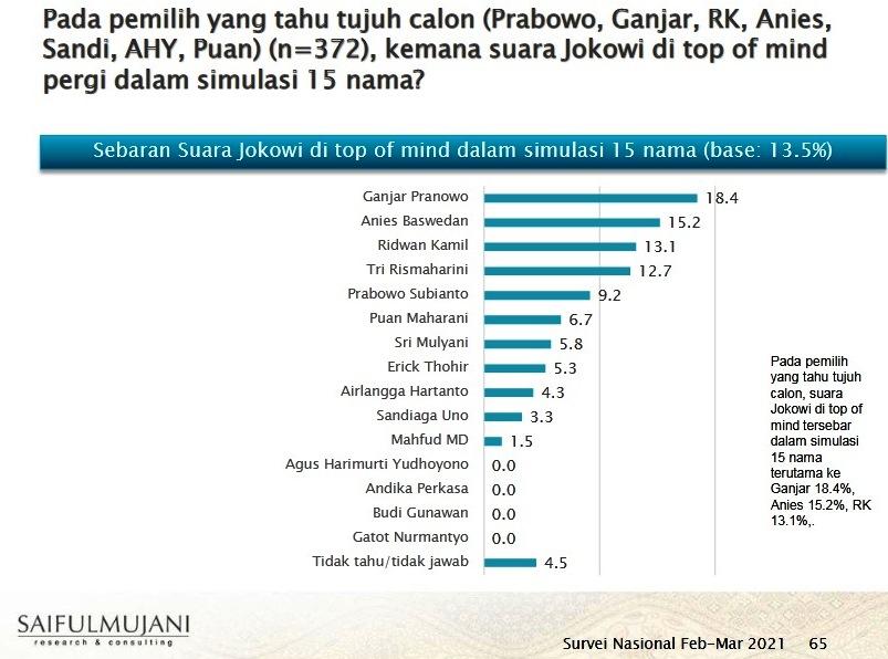 Survei SMRC: Pendukung Setia Presiden Jokowi  Mendukung Ganjar Pranowo Sebagai Calon Presiden 2024.