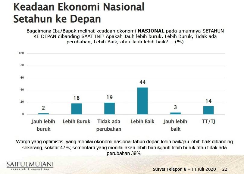 SMRC : 47% Warga Optimis Ekonomi Nasional Tahun Depan Lebih Baik