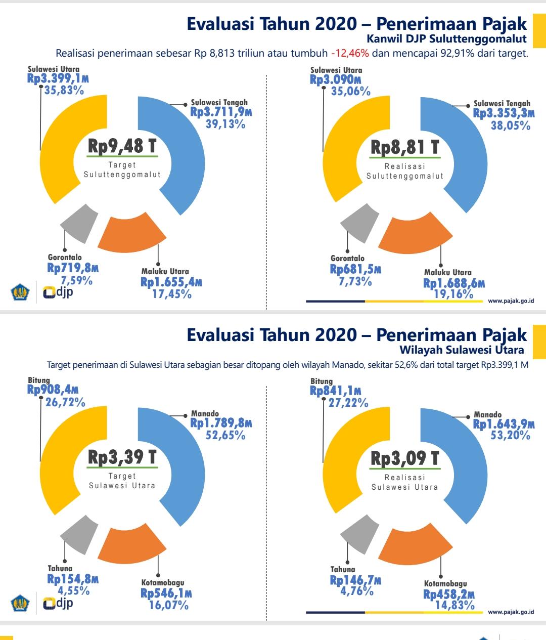 Evaluasi Penerimaan Pajak 2020,  Kanwil DJP Sulutenggomalut