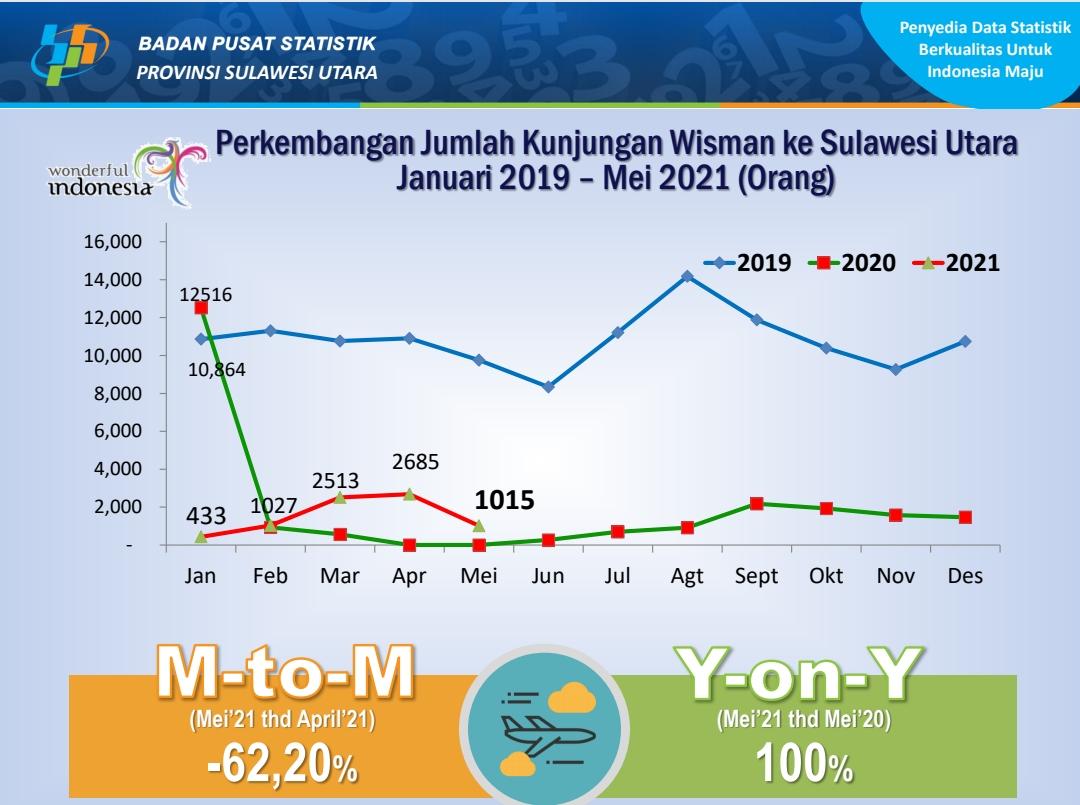 Mei 2021, Wisman ke Sulut 1.015 orang