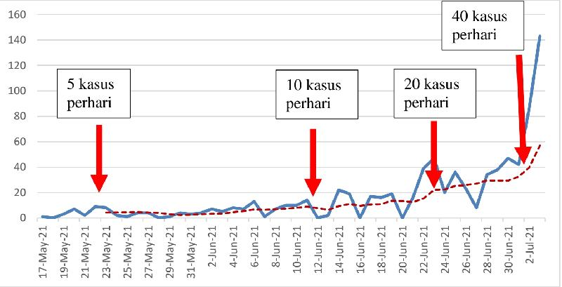 Trend Naik Hingga 200 Persen, Mungkinkah Penyebabnya VoC ?